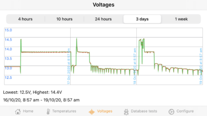 Voltages 16/10/20 - 19/10/20